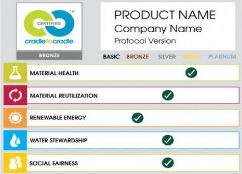 The Cradle to Cradle Certified Product Standard